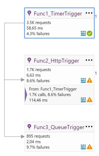 End-to-End Monitoring of Azure Functions with Application Insights